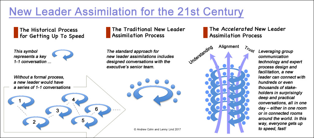 New Leader Assimilation